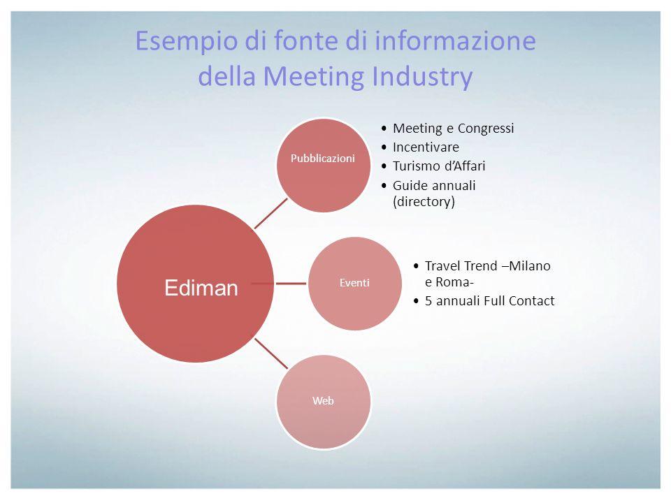 Esempio di fonte di informazione della Meeting Industry