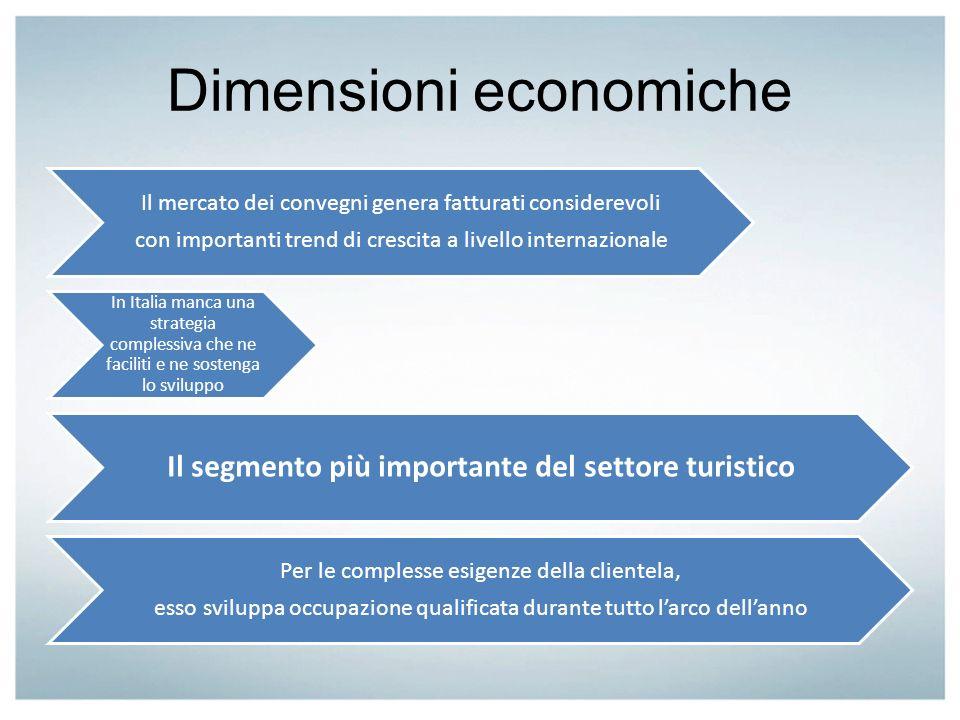 Dimensioni economiche