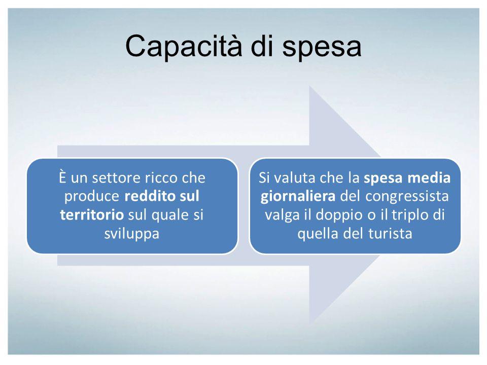Capacità di spesa È un settore ricco che produce reddito sul territorio sul quale si sviluppa.