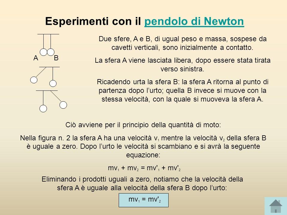 Esperimenti con il pendolo di Newton