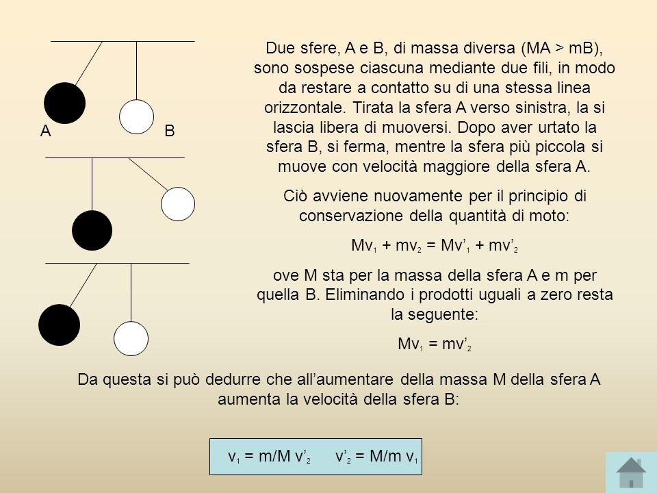 Due sfere, A e B, di massa diversa (MA > mB), sono sospese ciascuna mediante due fili, in modo da restare a contatto su di una stessa linea orizzontale. Tirata la sfera A verso sinistra, la si lascia libera di muoversi. Dopo aver urtato la sfera B, si ferma, mentre la sfera più piccola si muove con velocità maggiore della sfera A.