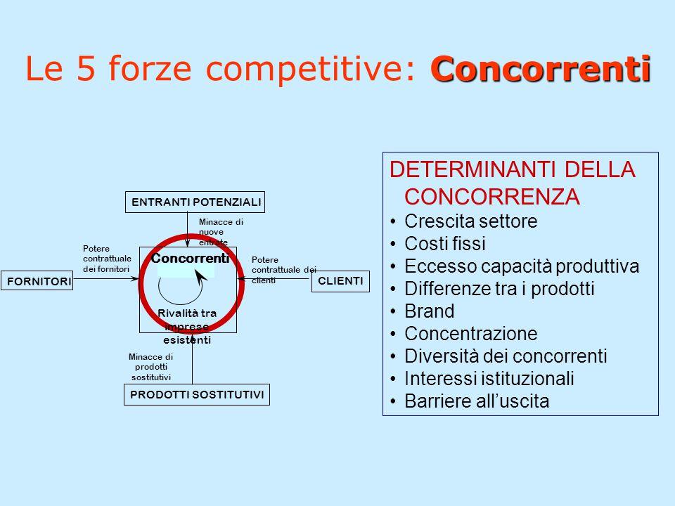Le 5 forze competitive: Concorrenti