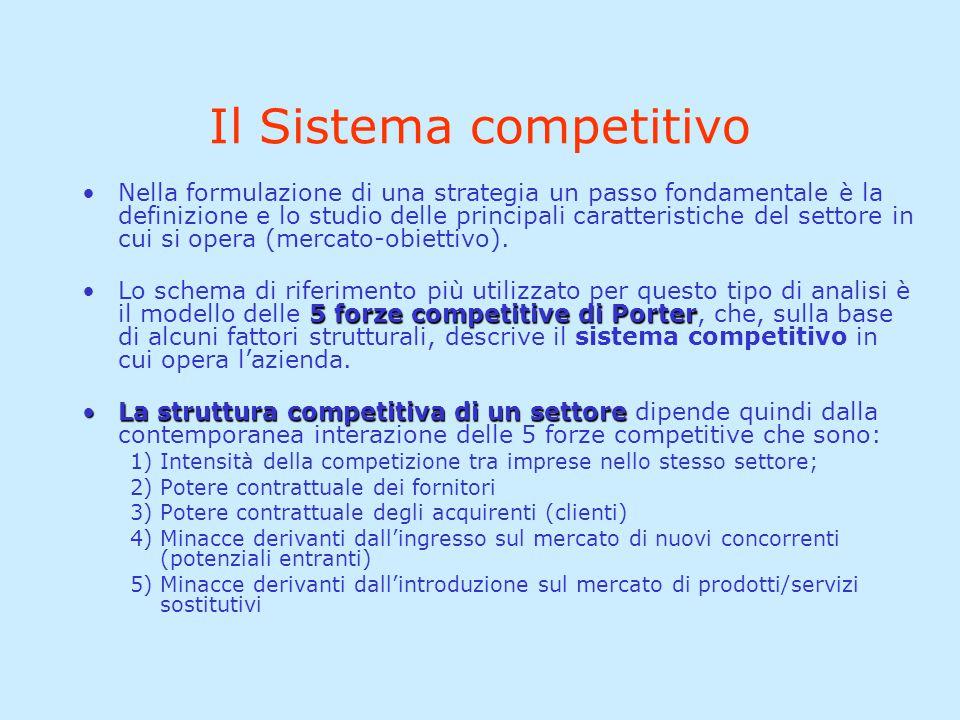 Il Sistema competitivo