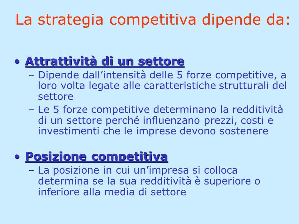 La strategia competitiva dipende da: