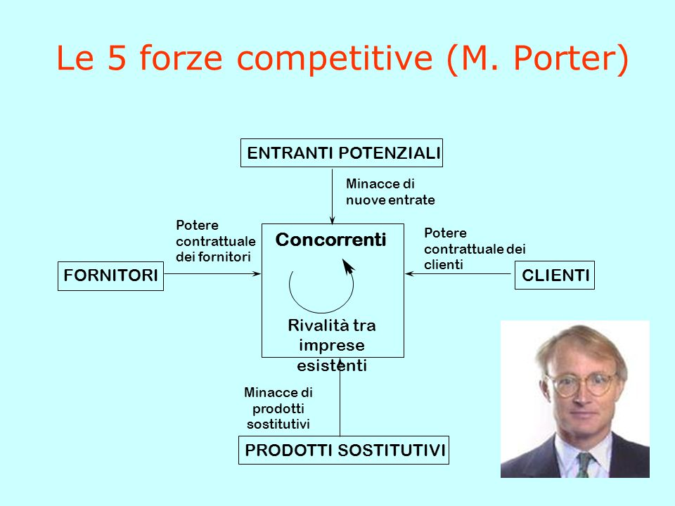 Le 5 forze competitive (M. Porter)