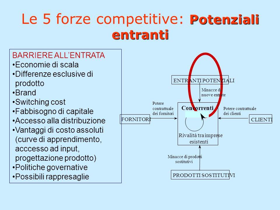 Le 5 forze competitive: Potenziali entranti