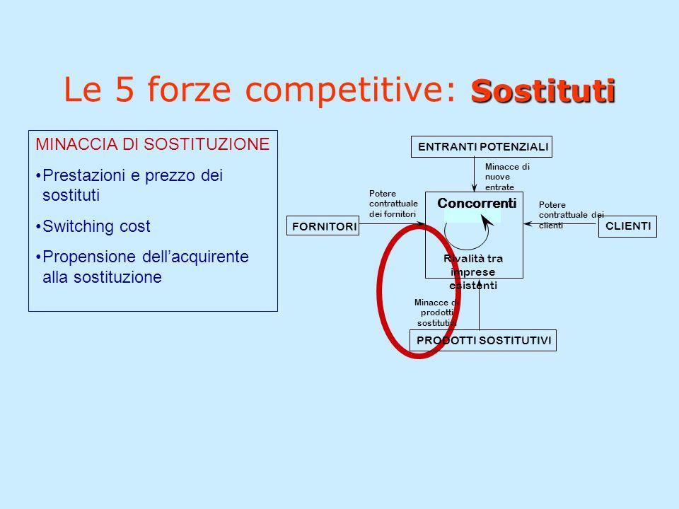 Le 5 forze competitive: Sostituti