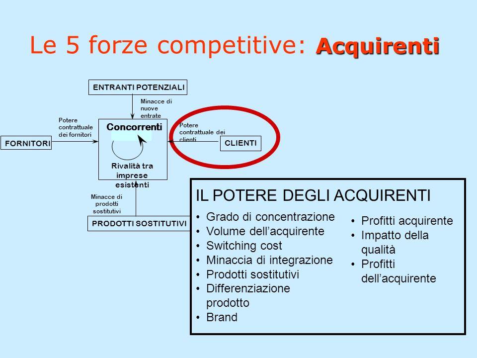 Le 5 forze competitive: Acquirenti