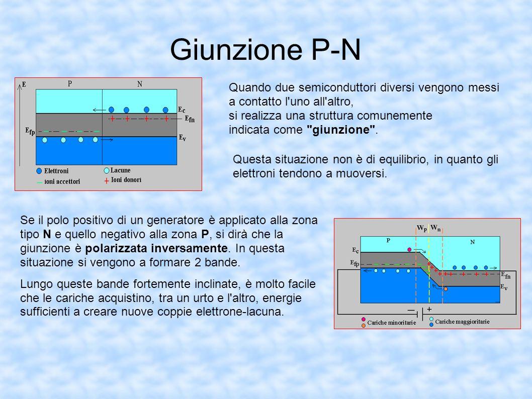 Giunzione P-N Quando due semiconduttori diversi vengono messi a contatto l uno all altro, si realizza una struttura comunemente.