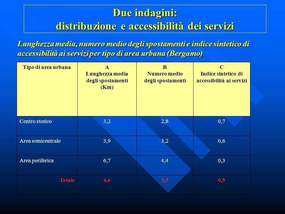 Due indagini: distribuzione e accessibilità dei servizi