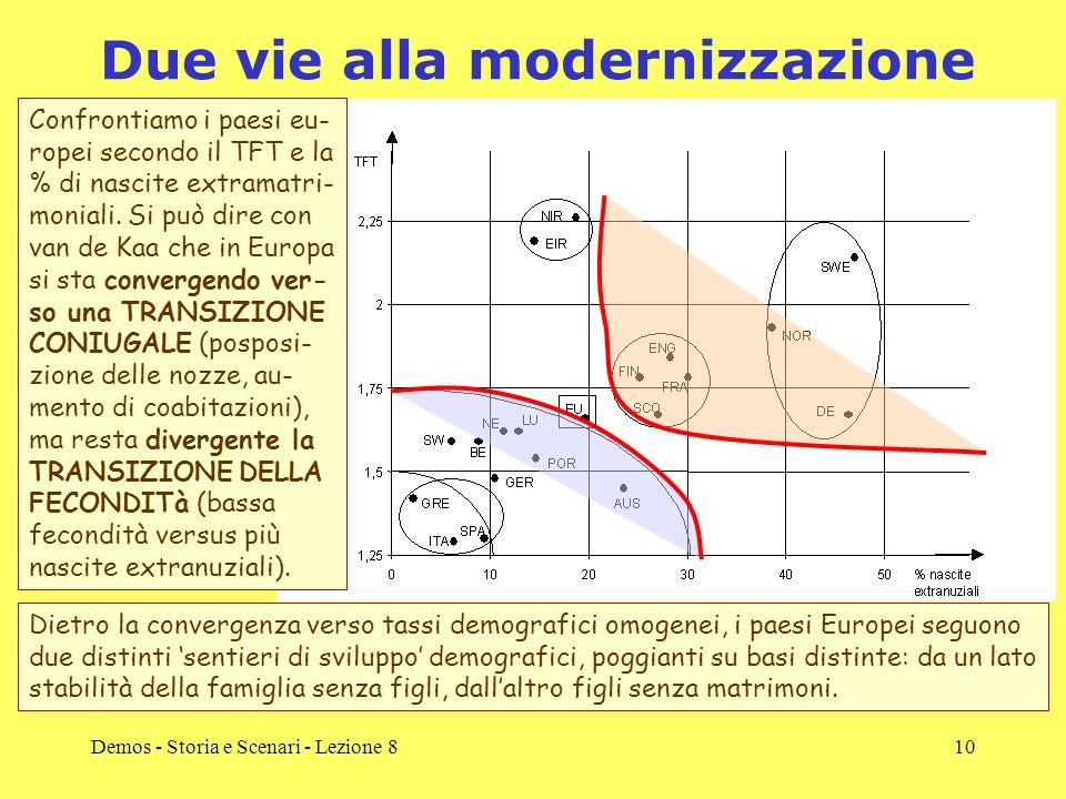 Due vie alla modernizzazione