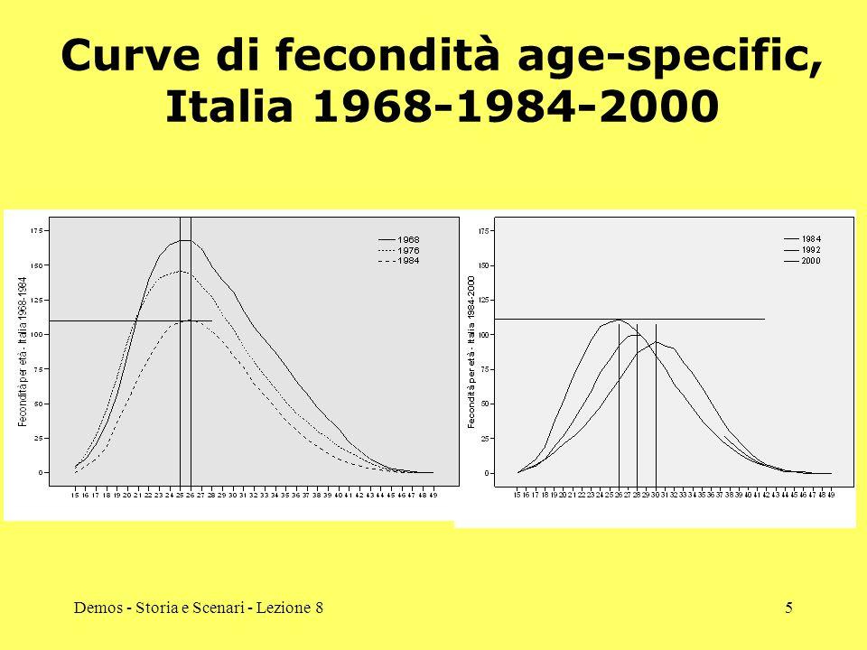 Curve di fecondità age-specific, Italia 1968-1984-2000