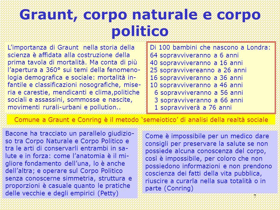 Graunt, corpo naturale e corpo politico