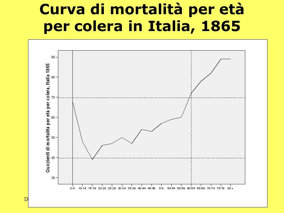 Curva di mortalità per età per colera in Italia, 1865