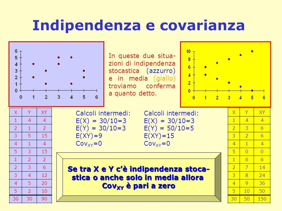 Indipendenza e covarianza