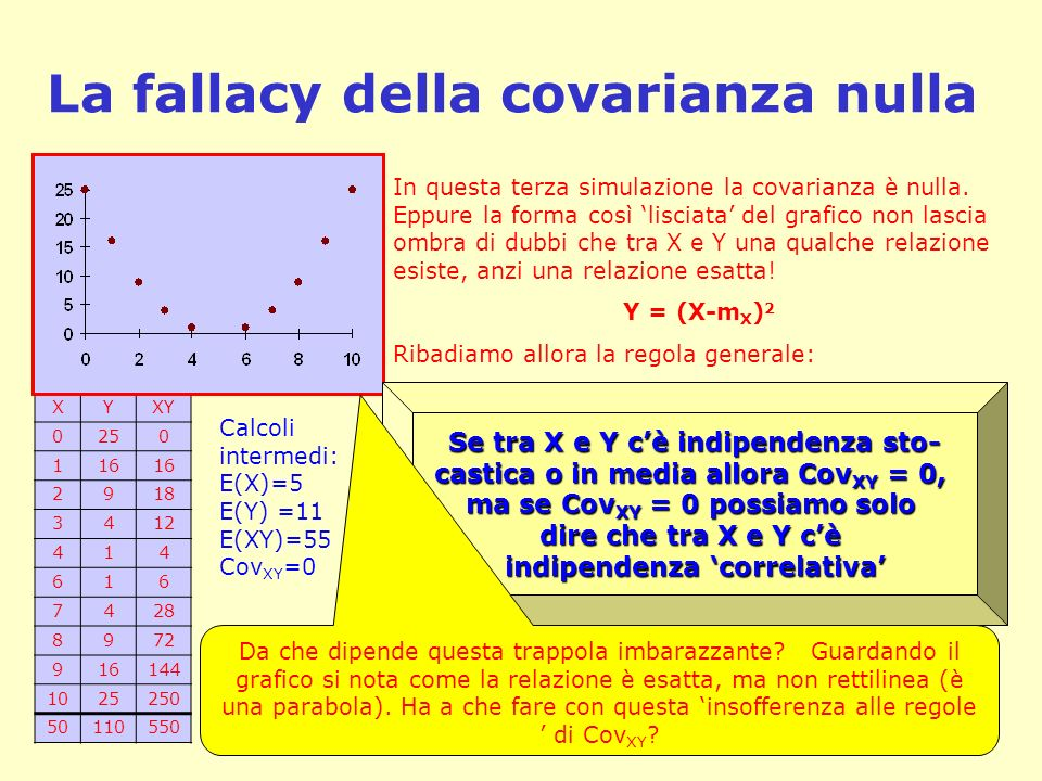La fallacy della covarianza nulla