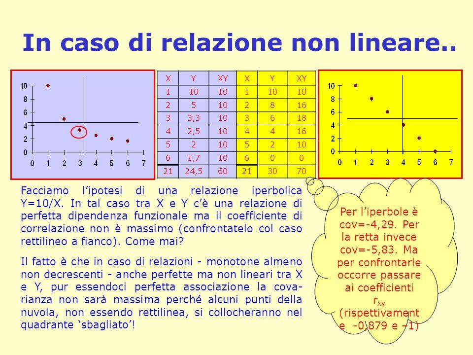 In caso di relazione non lineare..