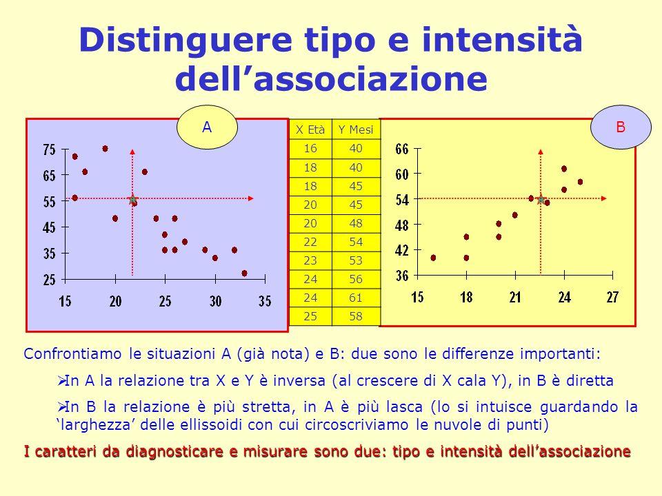 Distinguere tipo e intensità dell'associazione