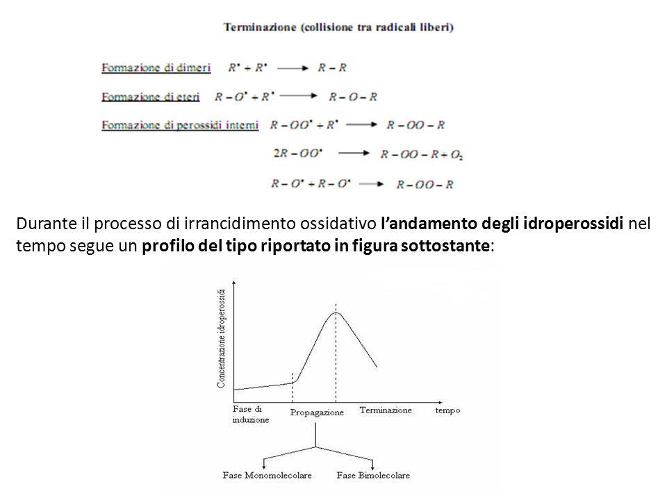 Durante il processo di irrancidimento ossidativo l'andamento degli idroperossidi nel tempo segue un profilo del tipo riportato in figura sottostante: