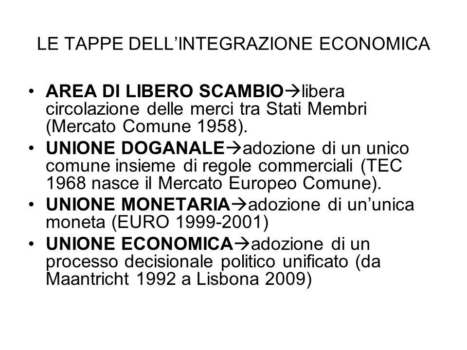 LE TAPPE DELL'INTEGRAZIONE ECONOMICA