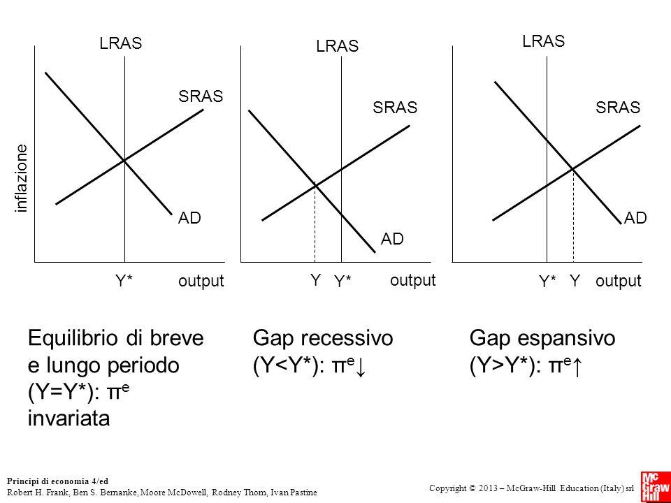 Equilibrio di breve e lungo periodo (Y=Y*): πe invariata