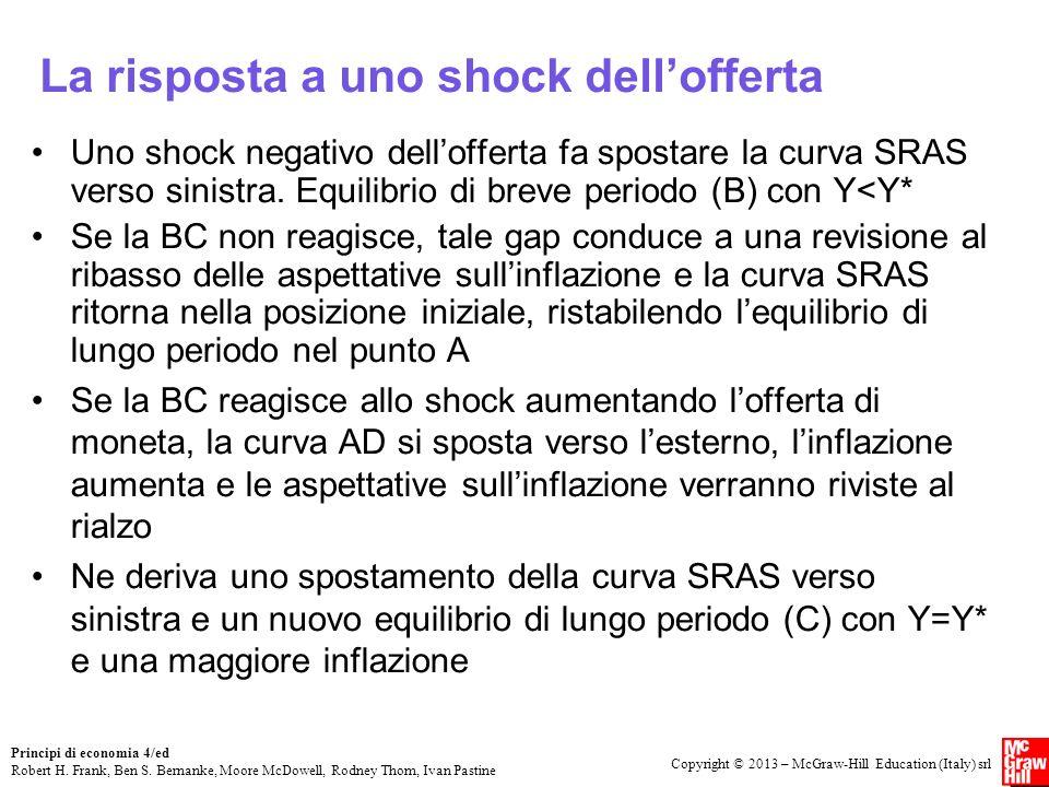 La risposta a uno shock dell'offerta