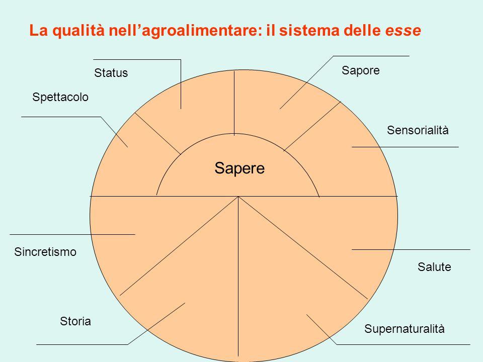 La qualità nell'agroalimentare: il sistema delle esse