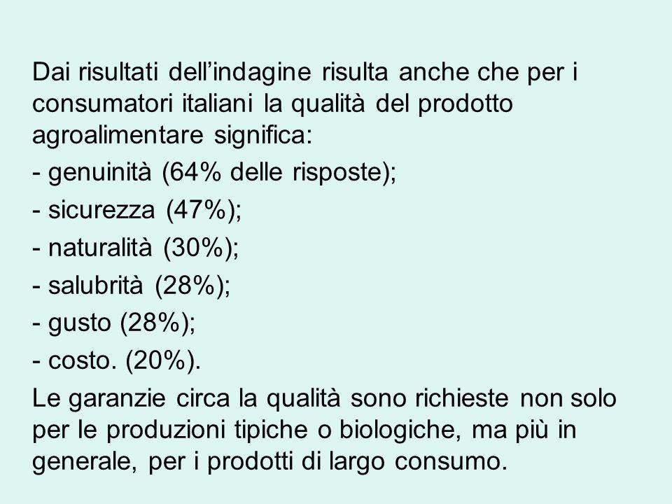 Dai risultati dell'indagine risulta anche che per i consumatori italiani la qualità del prodotto agroalimentare significa: