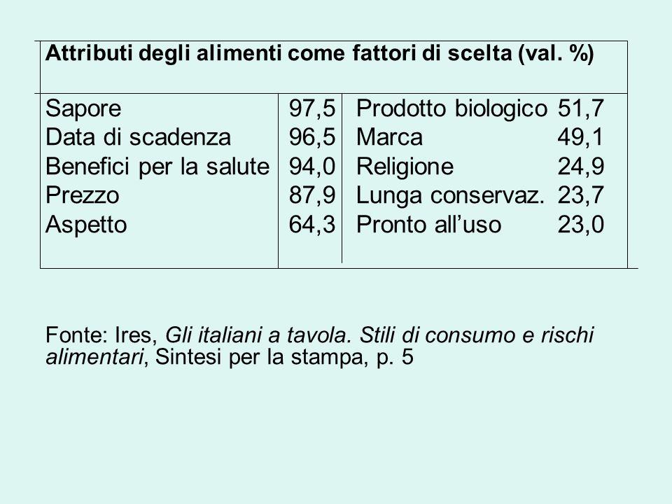 Benefici per la salute 94,0 Religione 24,9