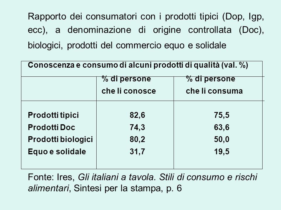 Conoscenza e consumo di alcuni prodotti di qualità (val. %)