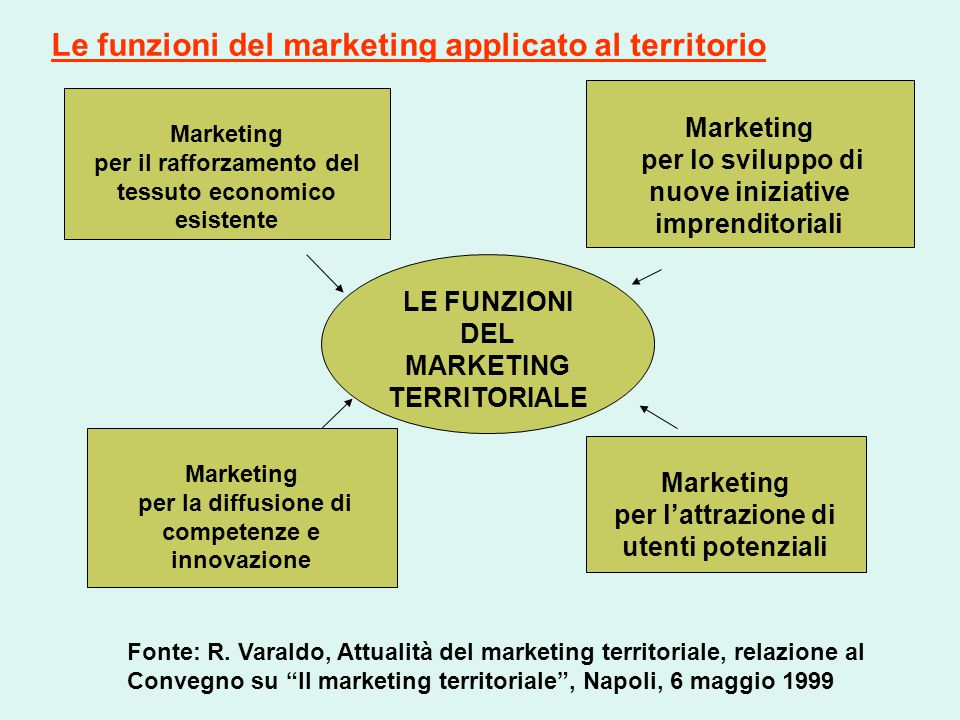 Le funzioni del marketing applicato al territorio