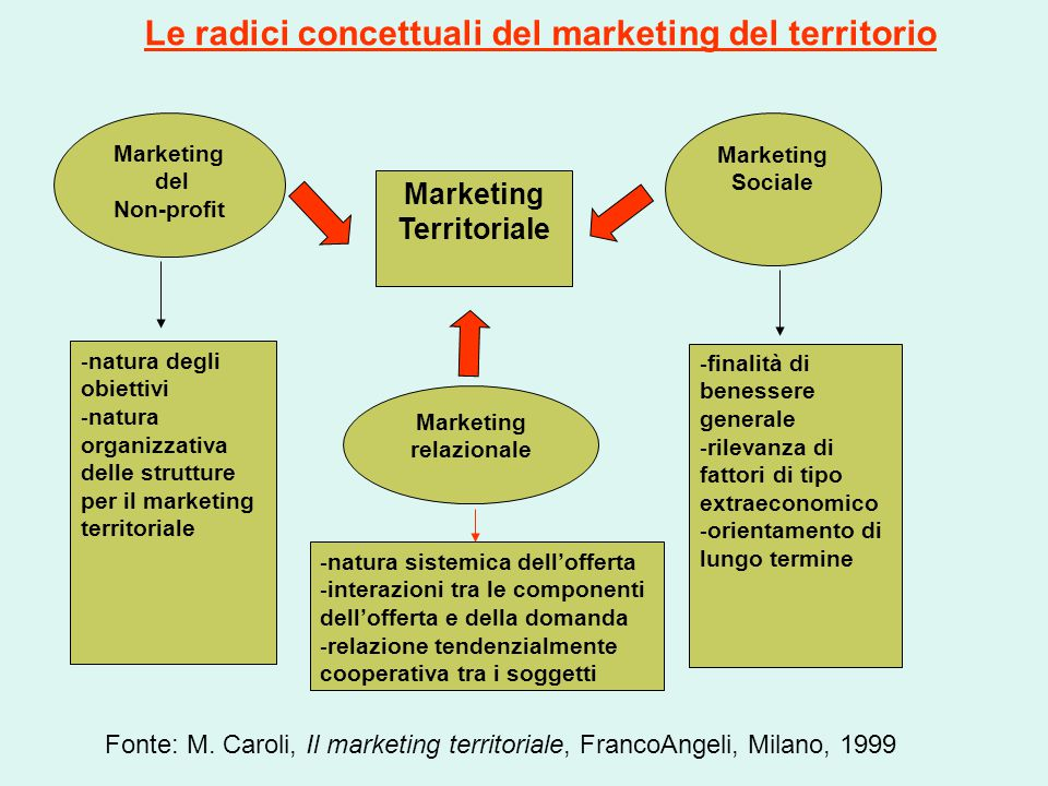 Le radici concettuali del marketing del territorio