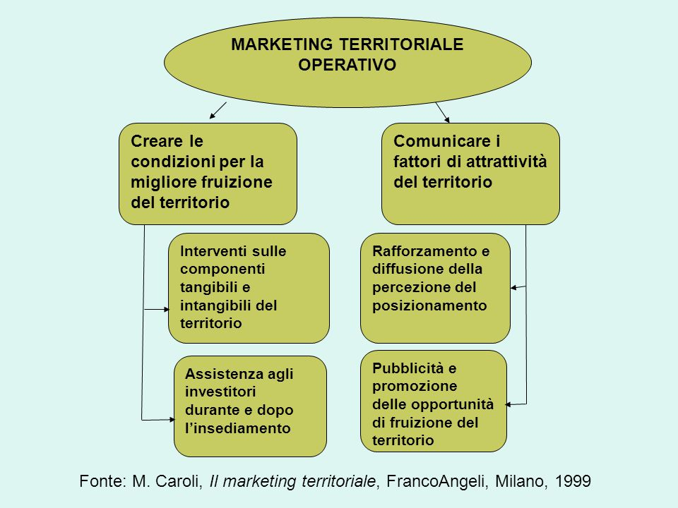 MARKETING TERRITORIALE OPERATIVO