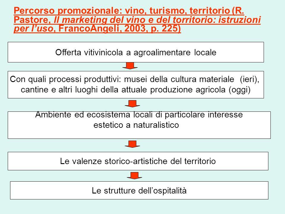 Percorso promozionale: vino, turismo, territorio (R