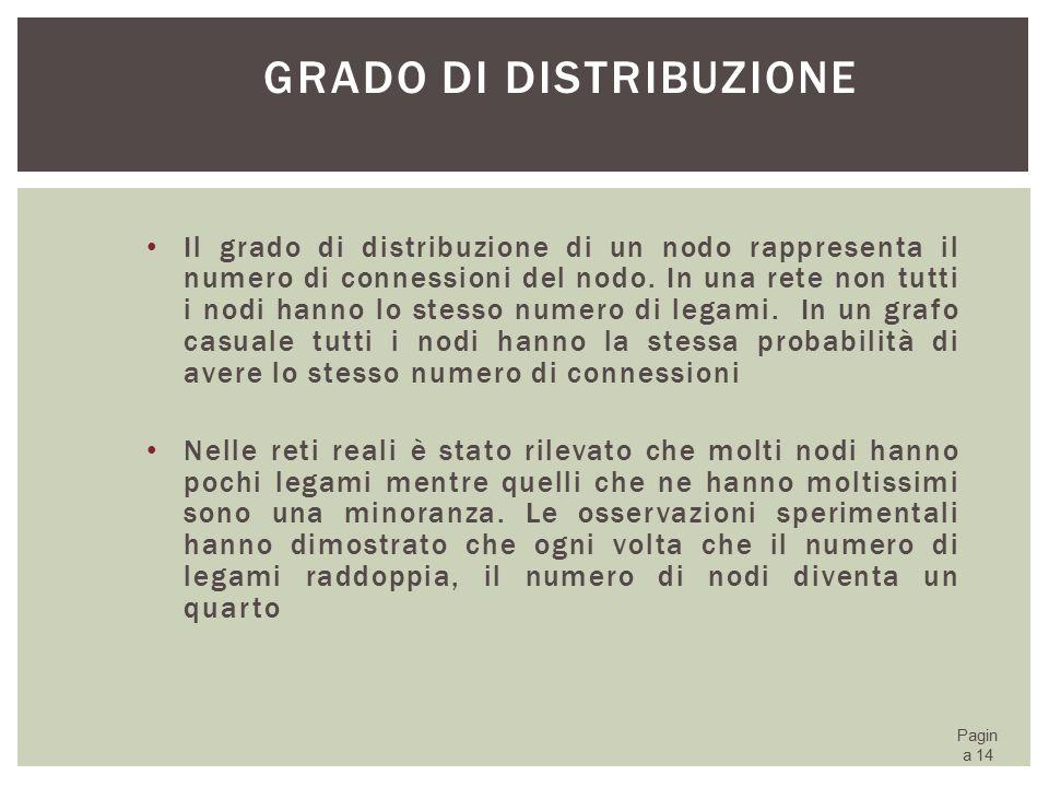 Grado di distribuzione