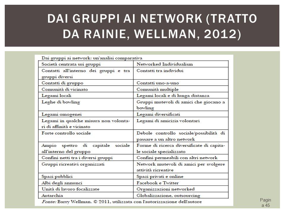 Dai gruppi ai network (tratto da Rainie, Wellman, 2012)