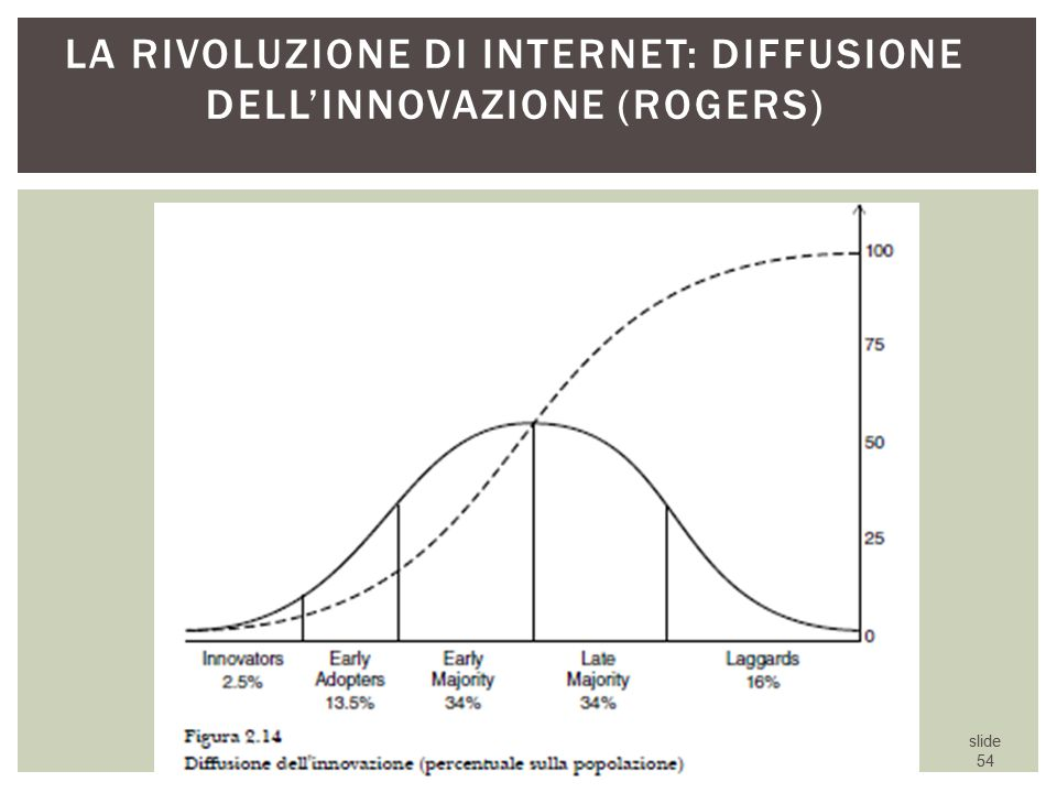 La rivoluzione di internet: diffusione dell'innovazione (Rogers)