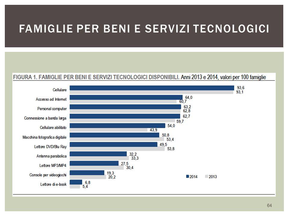 Famiglie per beni e servizi tecnologici