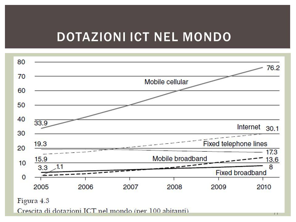 Dotazioni ICT nel mondo