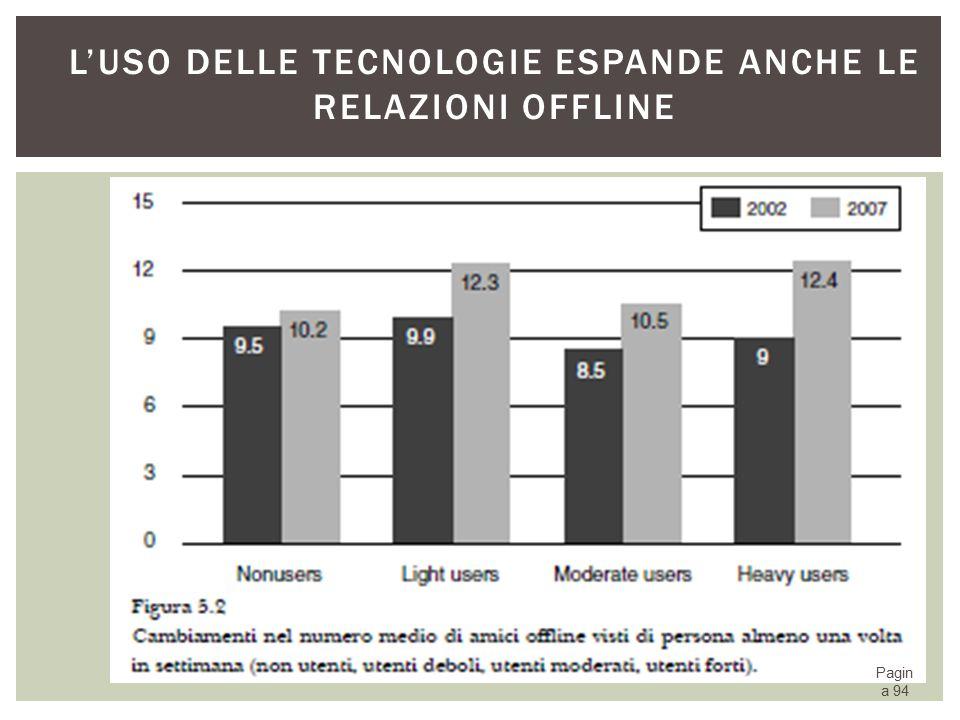 L'uso delle tecnologie espande anche le relazioni offline