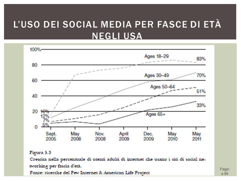 L'uso dei social media per fasce di età negli USA