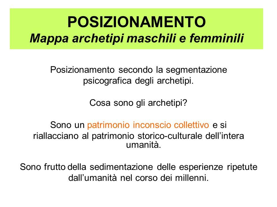 POSIZIONAMENTO Mappa archetipi maschili e femminili