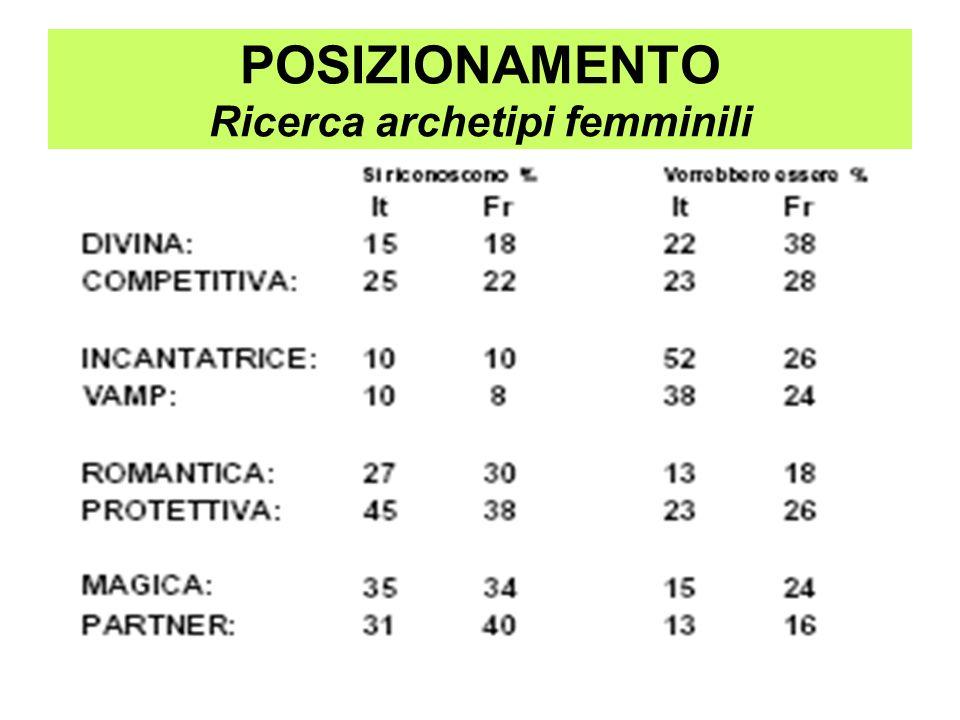 POSIZIONAMENTO Ricerca archetipi femminili