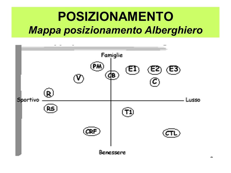 POSIZIONAMENTO Mappa posizionamento Alberghiero