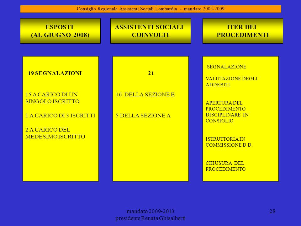 ESPOSTI (AL GIUGNO 2008) ASSISTENTI SOCIALI COINVOLTI ITER DEI