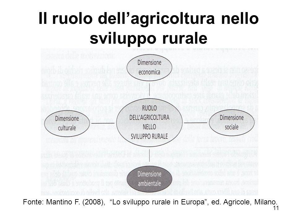 Il ruolo dell'agricoltura nello sviluppo rurale