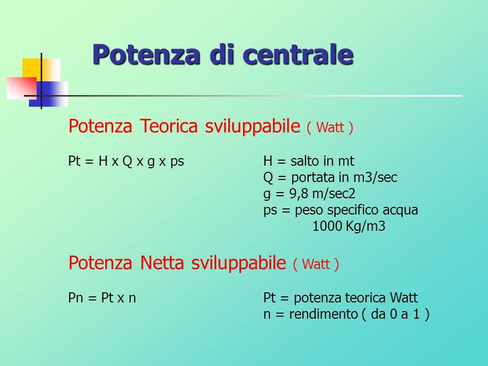Potenza di centrale Potenza Teorica sviluppabile ( Watt )