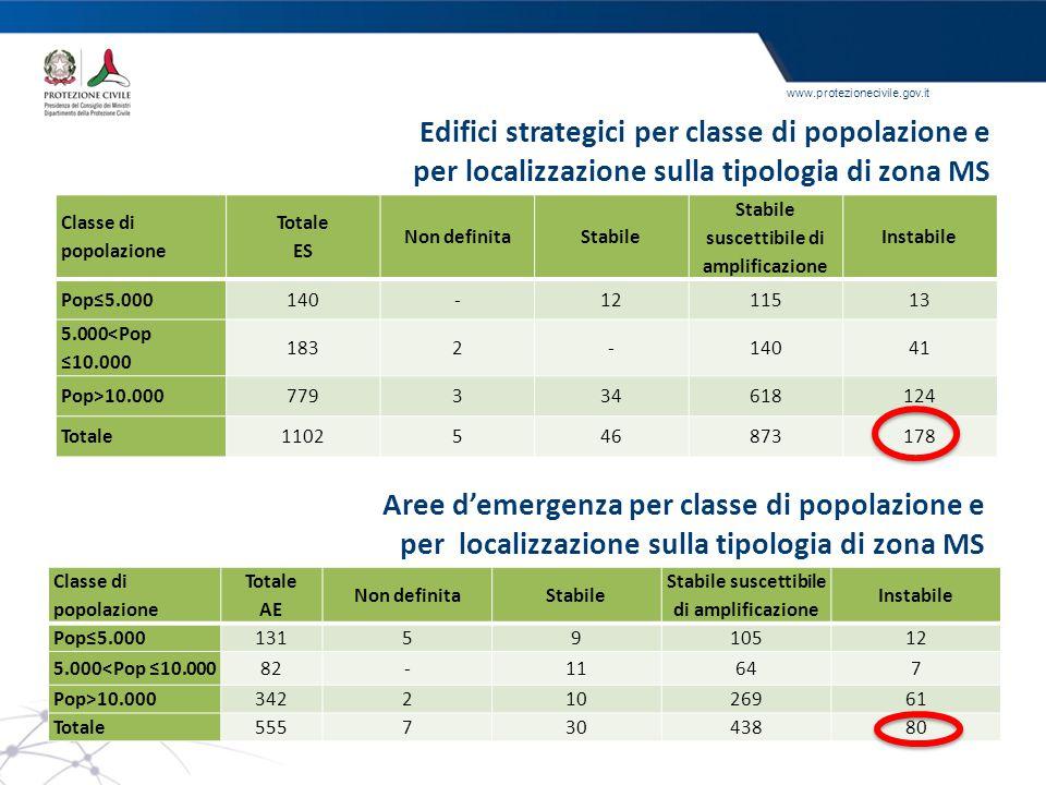 Edifici strategici per classe di popolazione e
