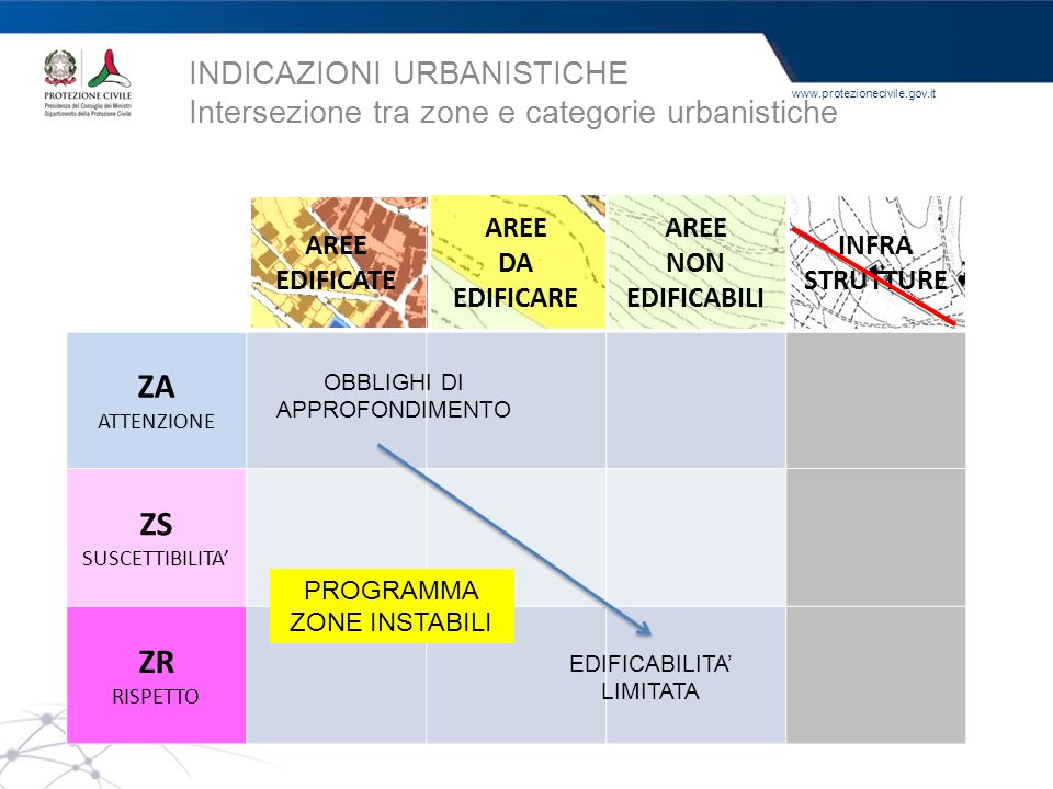INDICAZIONI URBANISTICHE Intersezione tra zone e categorie urbanistiche