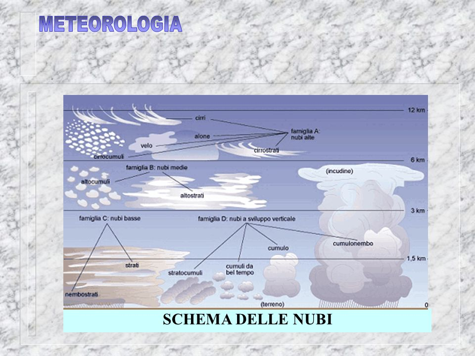 METEOROLOGIA SCHEMA DELLE NUBI